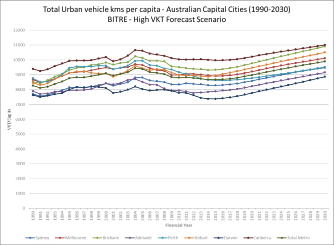 Figure 2, The conversation, transport modelling, Tim Veitch, David Balfe, Brisbane, Queensland, Veitch Lister Consulting, VLC