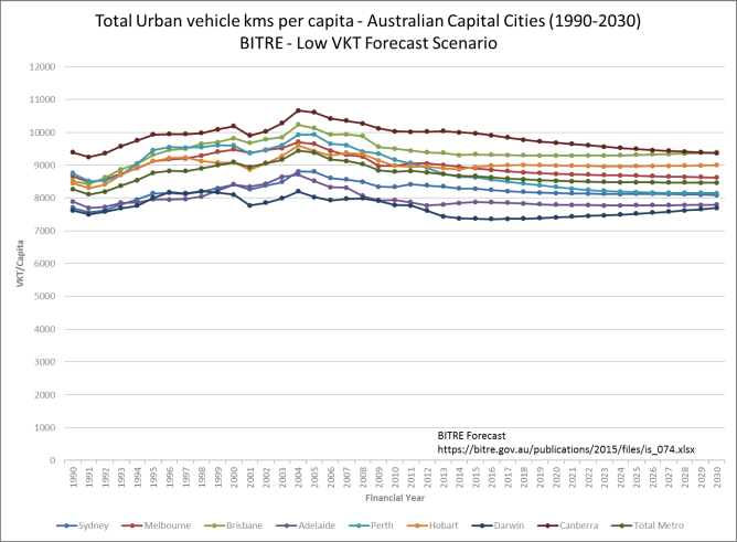 Figure 3, The conversation, transport modelling, Tim Veitch, David Balfe, Brisbane, Queensland, Veitch Lister Consulting, VLC