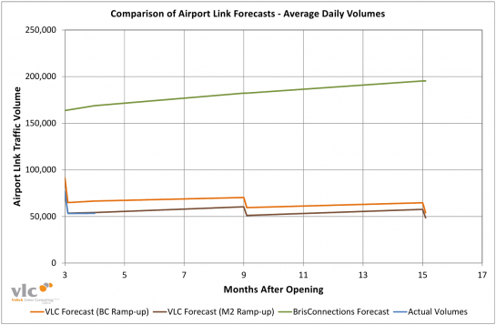 Zenith Airport Link Forecasts – Update - VLC